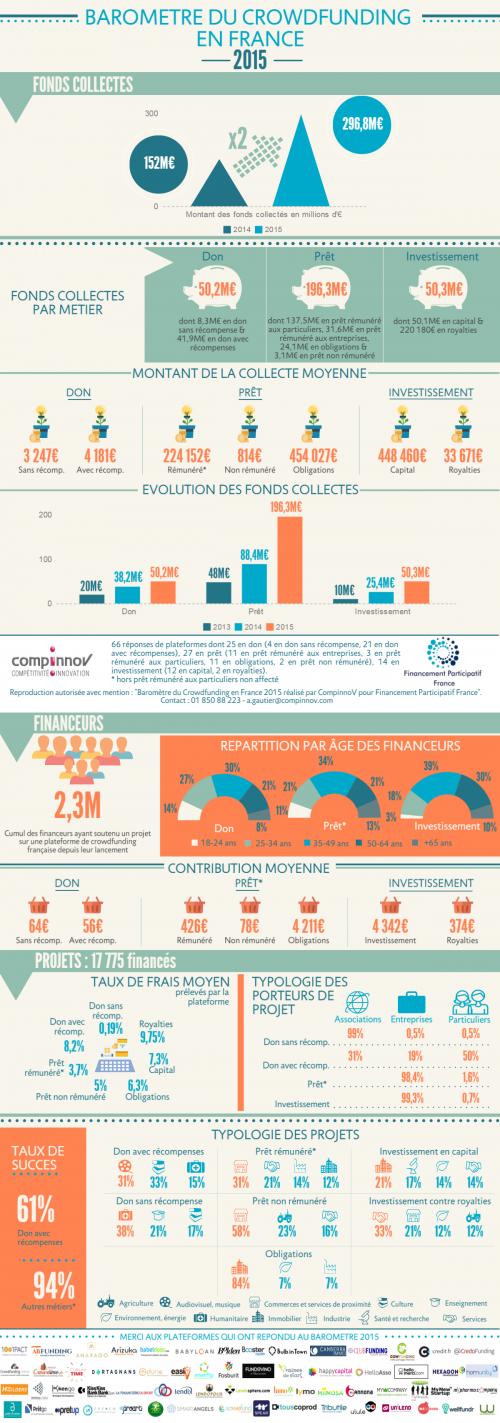 Baromètre du Crowdfunding en France en 2015