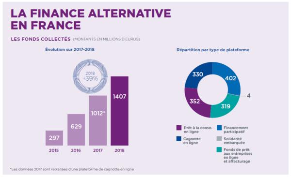 Baromètre du crowdfunding en France 2018