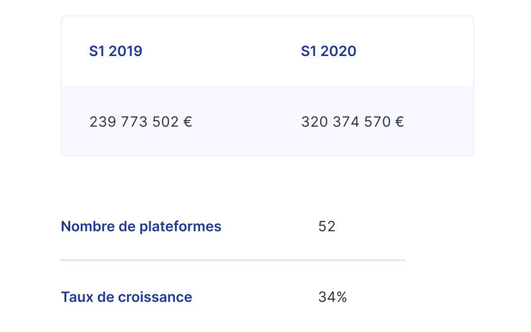 Baromètre du crowdfunding en France S1 2020