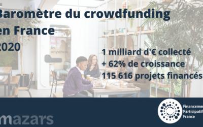 Le crowdfunding dépasse le milliard en 2020