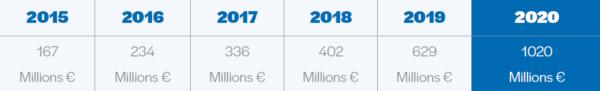 Plus d'un milliard d'euros collecté en 2020 grâce au crowdfunding